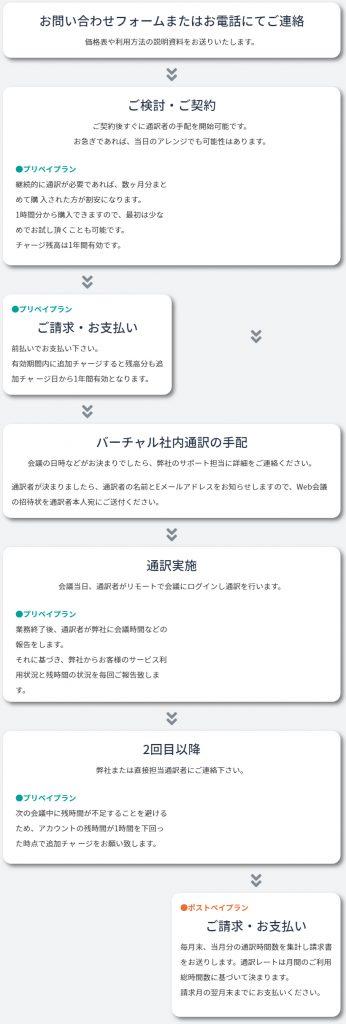 バーチャル社内通訳・ご利用の流れ